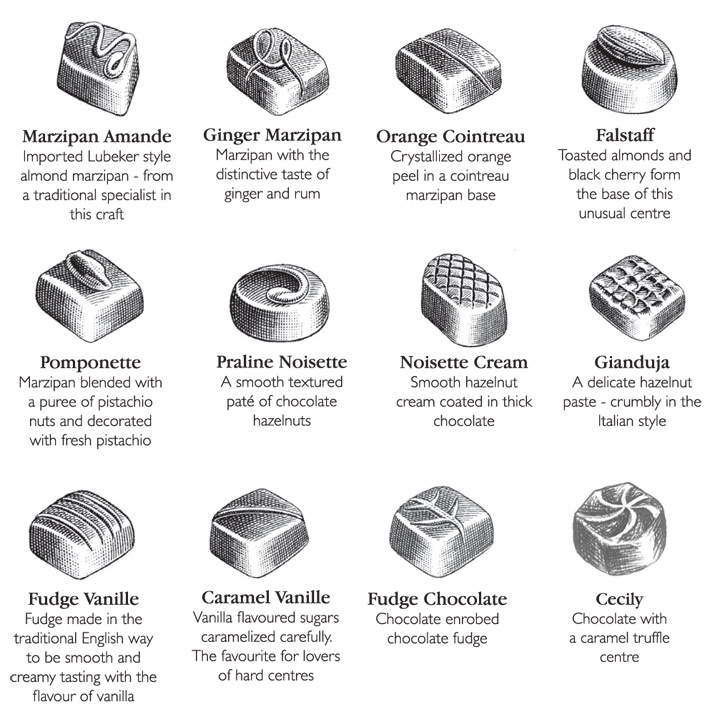What is your chocolate personality?